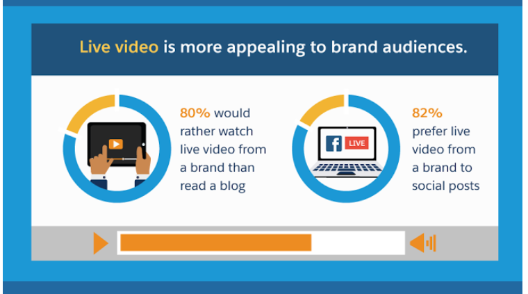 live video more appealing to brand audiences.png
